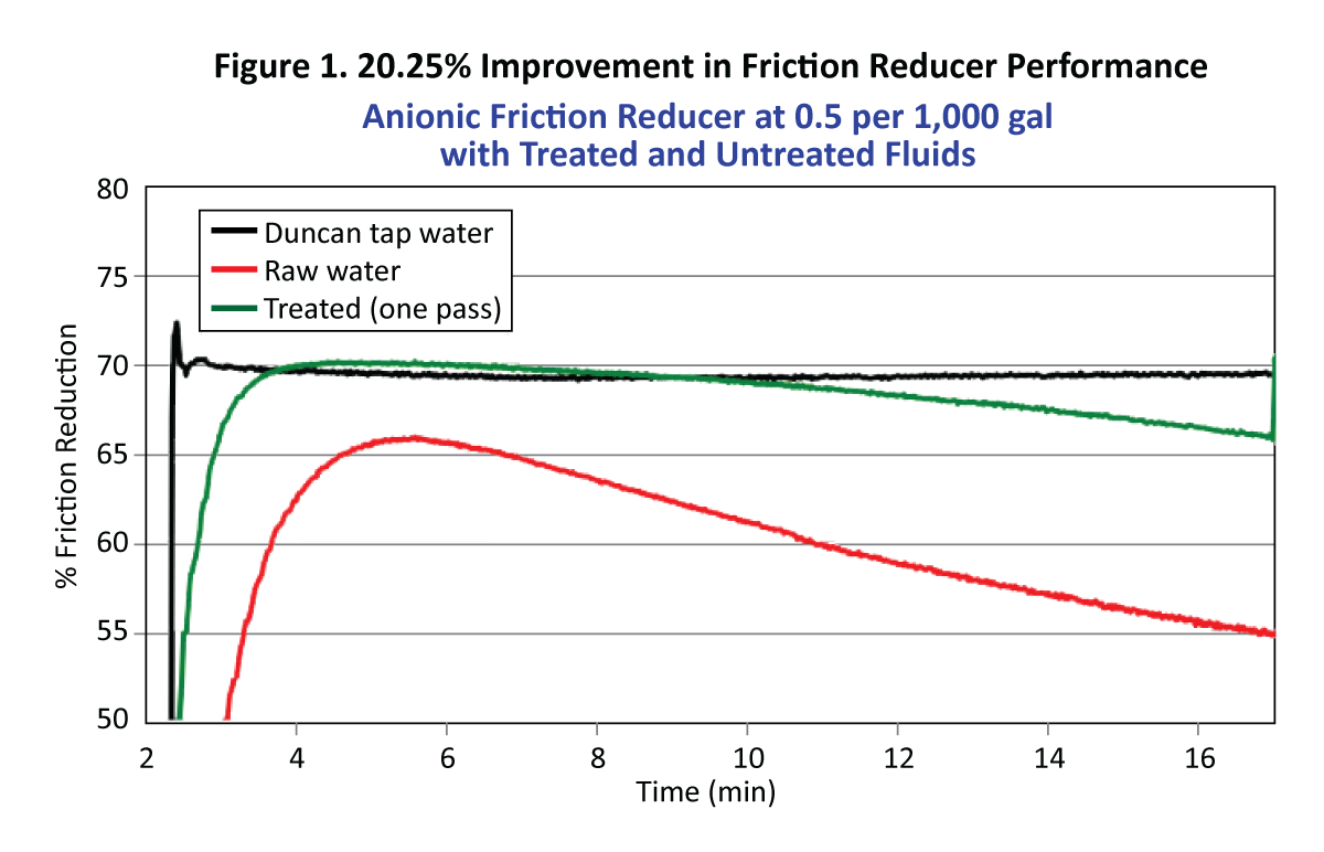 Figure 1. 20.25% Improvement in Friction Reducer Performance