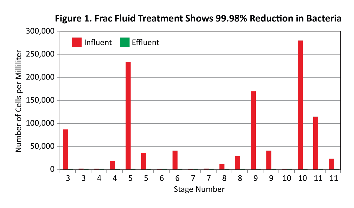 Figure 1. Frac Fluid Treatment Shows 99.98% Reduction in Bacteria