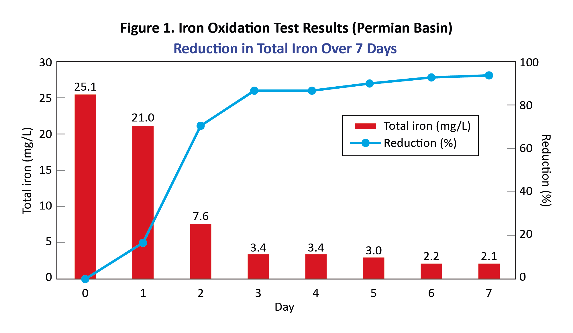 Figure 1. Iron Oxidation Test Results (Permian Basin)