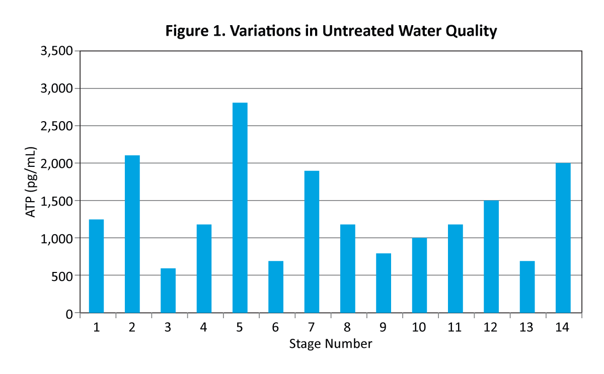 Figure 1. Variations in Untreated Water Quality