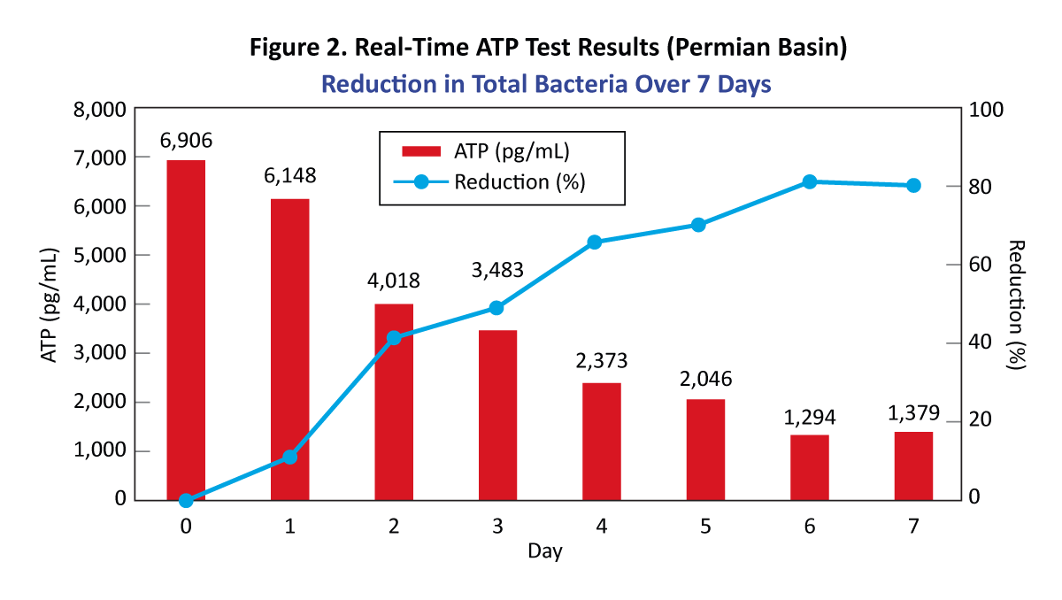 Figure 2. Real-Time ATP Test Results (Permian Basin)