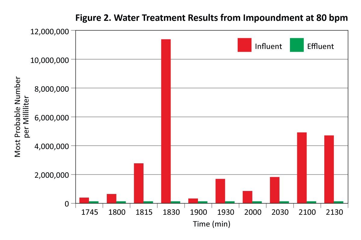 Figure 2. Water Treatment Results from Impoundment at 80 bpm