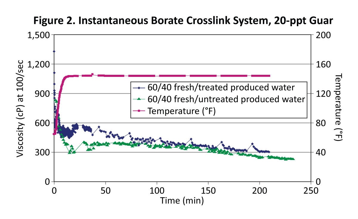 Figure 2. Instantaneous Borate Crosslink System, 20-ppt Guar