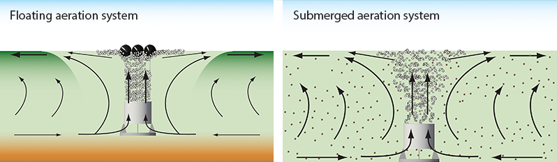 Floating versus submerged aeration